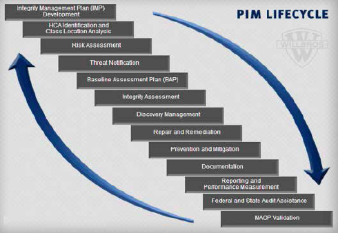 Pipeline Integrity Management Dashboard Inspectioneering