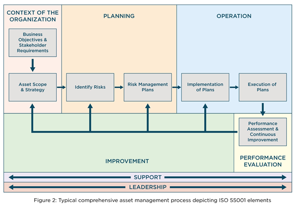 An Overview of ISO 55000 - Standardizing Asset Management