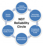 Increasing Equipment Reliability Through Increased Nondestructive Testing Reliability