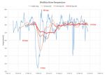 "Using Rolling Averages for IOW ""Informational"" Monitoring"