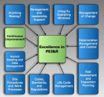 The Role of Continuous Improvement in Achieving Excellence in Pressure Equipment Integrity and Reliability