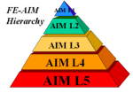 The Hierarchy of a Fixed Equipment Asset Integrity Management Program
