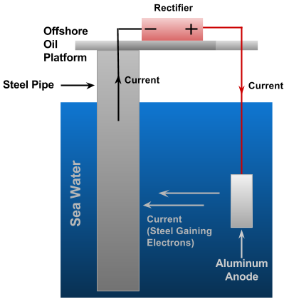 Offshore oil rig using an impressed current.