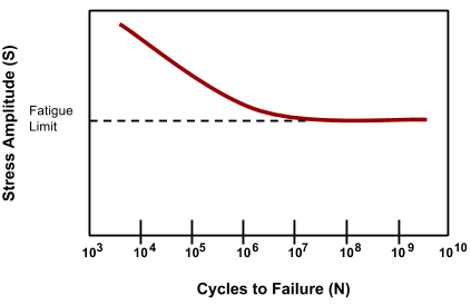 Fatigue Limit Curve
