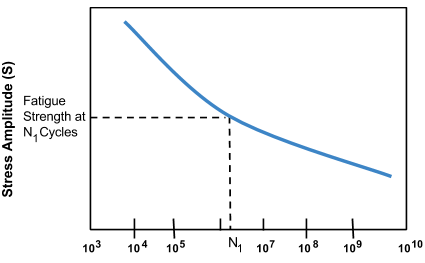 No Fatigue Limit Curve