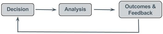 Three Primary Phases of RCM