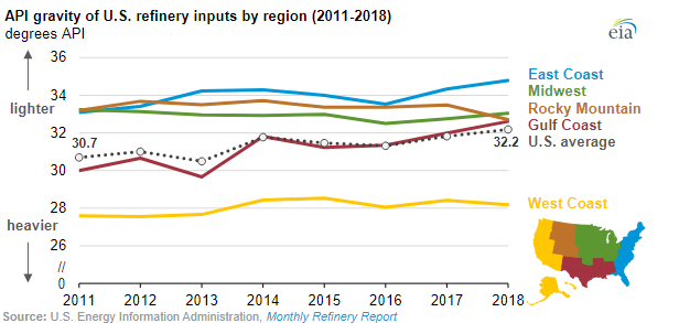 API gravity of U.S. refinery inputs by region (2011-2018)