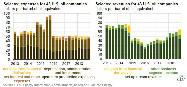 EIA Reports U S  Oil Companies Realized Substantial Profits in 2018