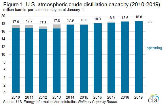 U.S. Atmospheric Crude Distillation Capacity 2019