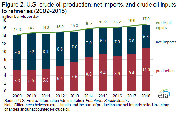 U.S. Crude Oil Production, Net Imports, and Crude Oil Inputs to Refineries 2018