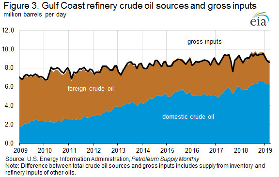 Gulf Coast Refinery Crude Oil Sources and Gross Inputs