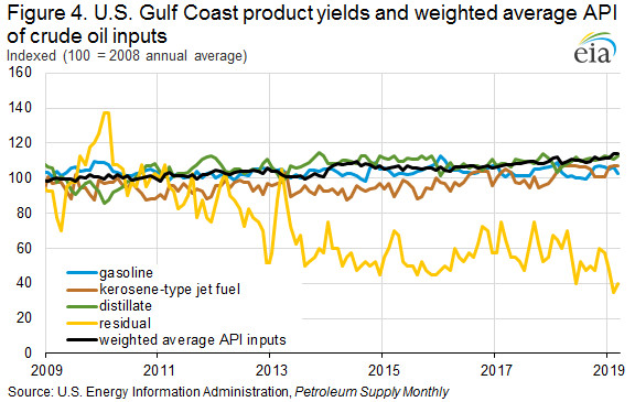U.S. Gulf Coast Product Yields and Weighted Average API of Crude Oil Inputs