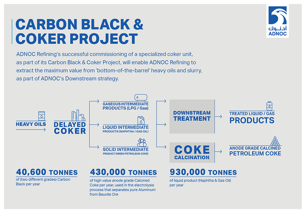 ADNOCs-Carbon-Black-and-Coker-Project