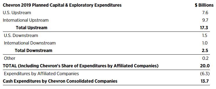Chevron 2019 Planned Capital & Exploratory Expenditures