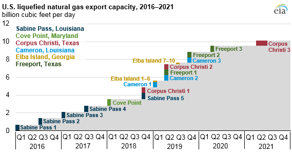 U.S. Liquified Natural Gas Export Capacity