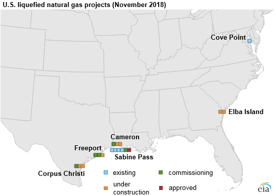 U.S. Liquified Natural Gas Projects (November 2018)