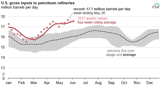 Chart: U.S. Gross Inputs to Petroleum Refineries