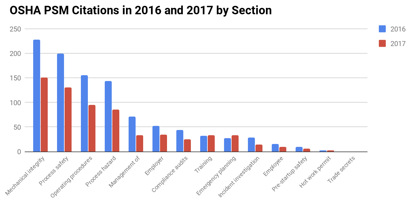OSHA PSM Citations in 2016 and 2017 by Section