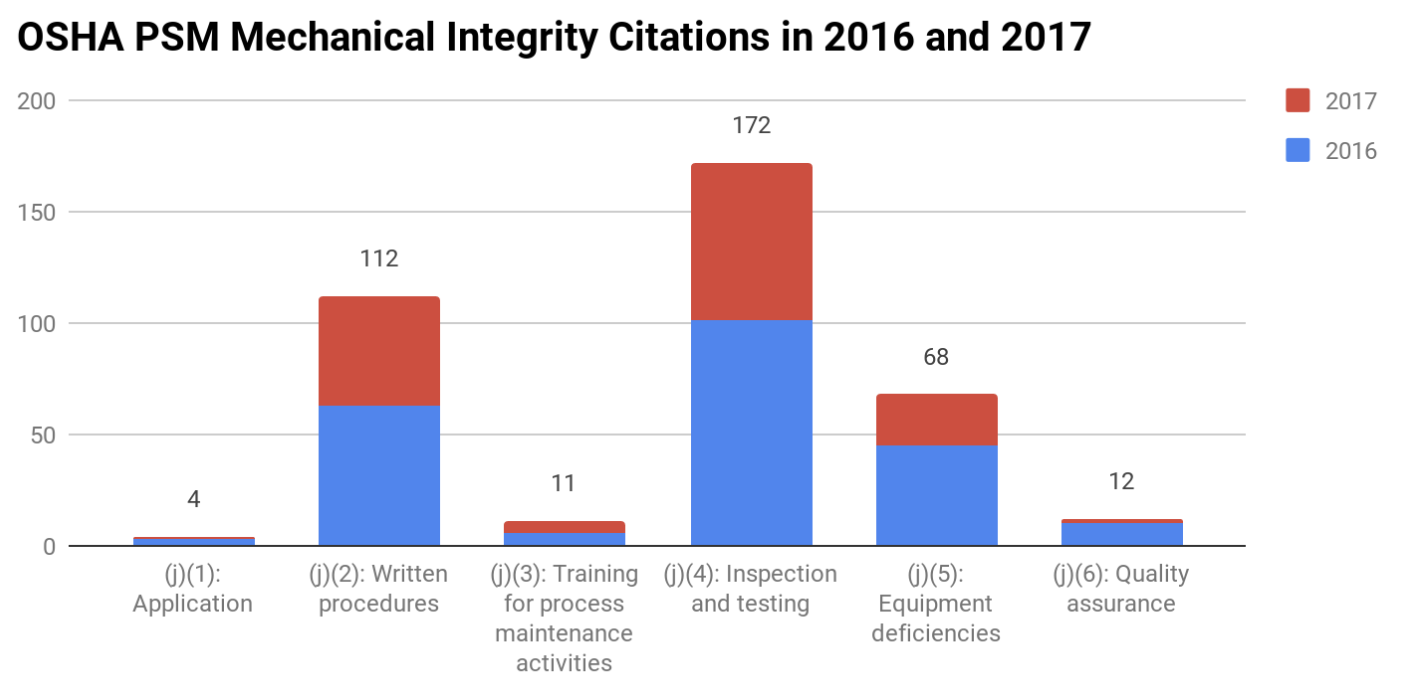 OSHA PSM Mechanical Integrity Citations in 2016 and 2017