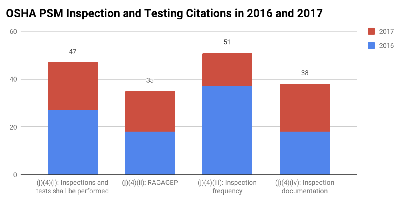 OSHA PSM Inspection and Testing Citations in 2016 and 2017