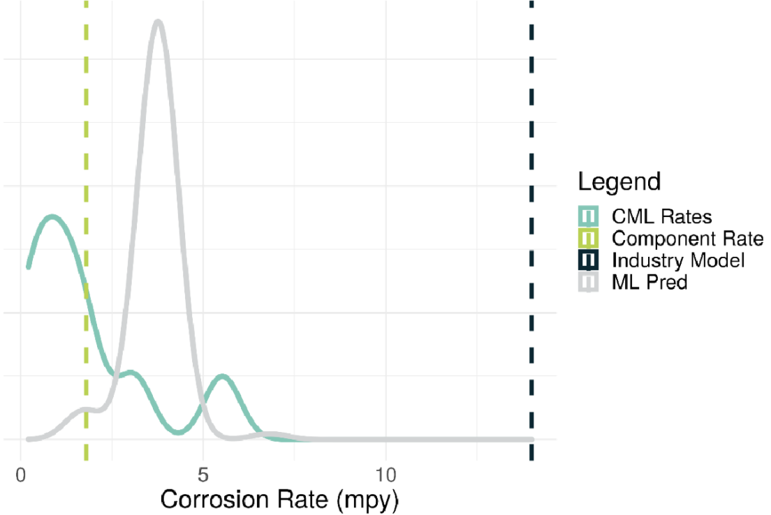 Figure 1 – Example degradation rates for a drum.