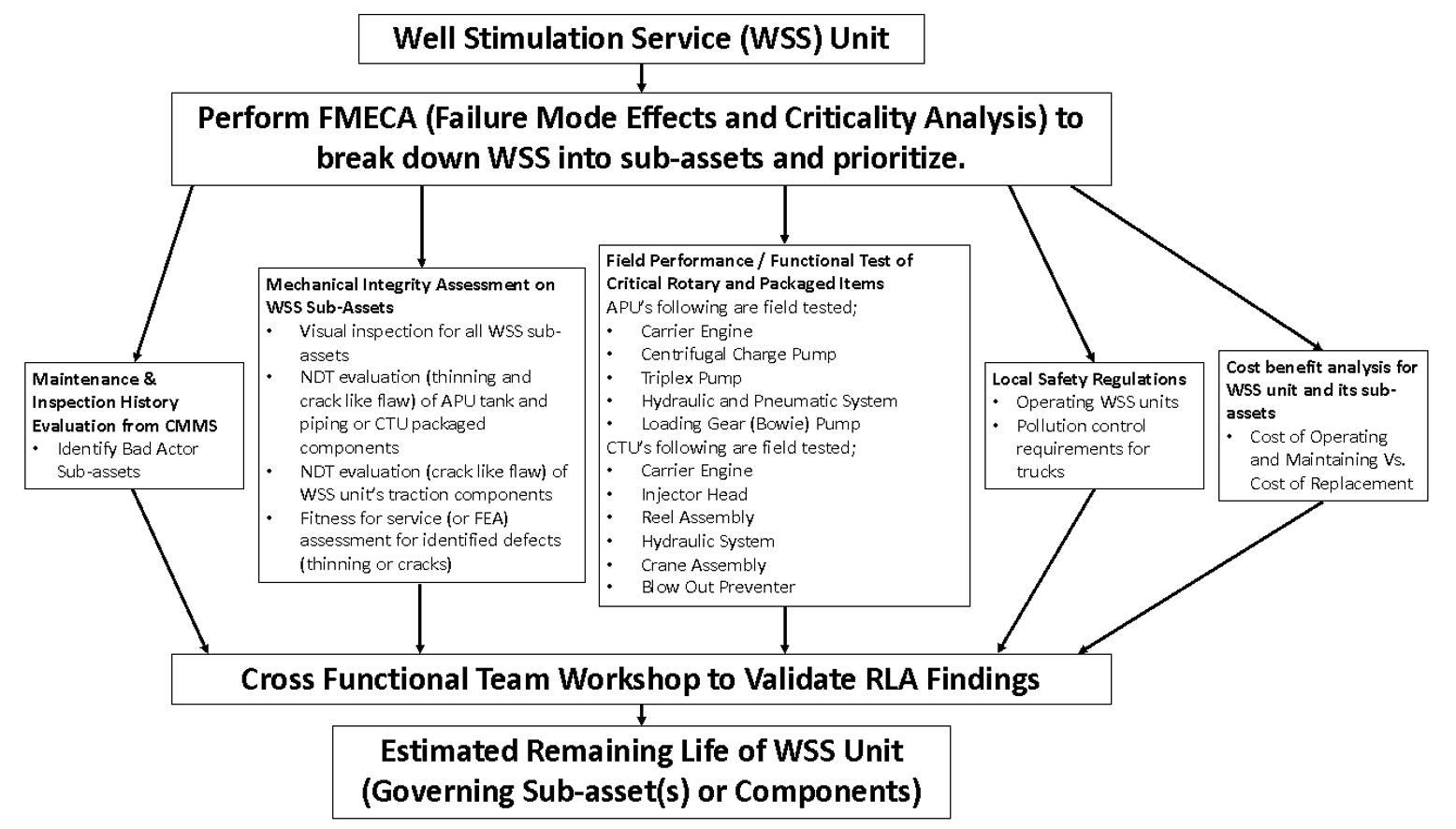 Figure 3. Flow Chart depicting Generic Remaining Life Assessment (RLA) Methodology for WSS Unit.