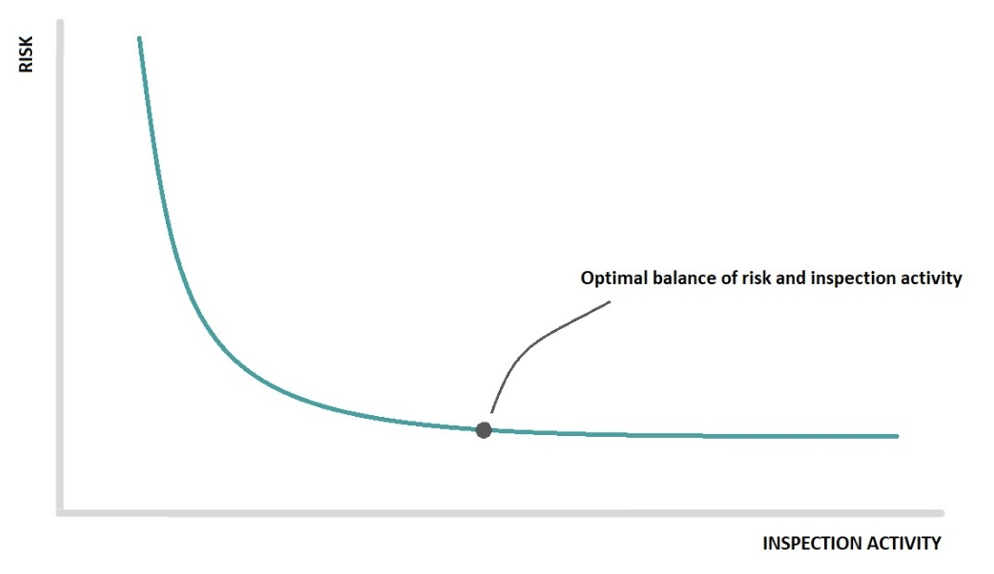 Figure 1. Relationship between inspection activity and risk. Increasing inspection activity reduces risk. However, from a certain activity level on, further increase of inspection activity will not result in additional reduction of risk. Keep in mind that increasing inspection activity is directly related to increasing cost.