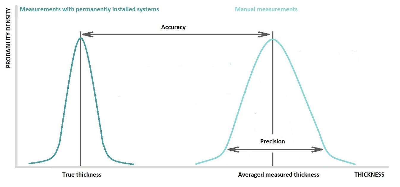 Figure 2. Visualization of accuracy and precision for manual thickness measurements versus thickness measurements taken by permanently installed systems.