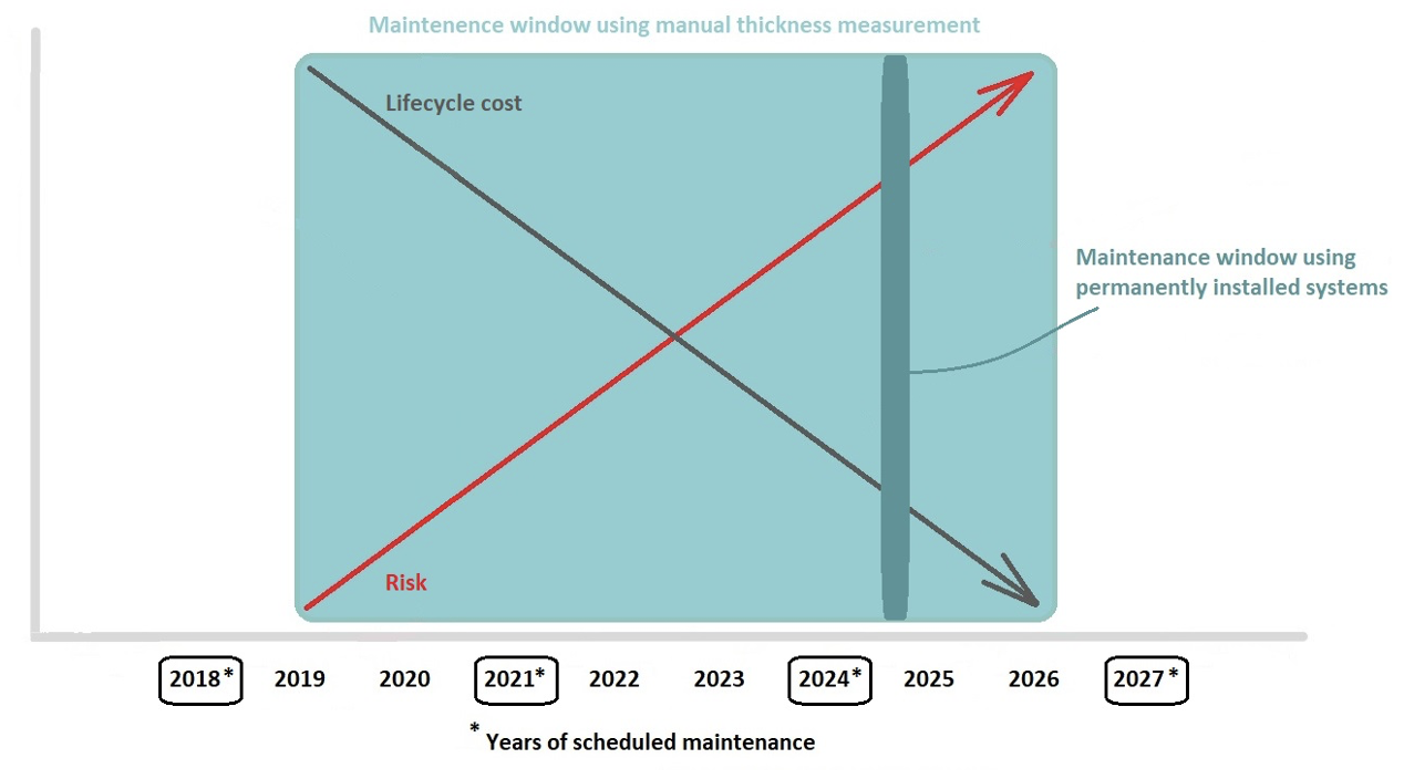 Figure 3. Maintenance windows based on manual thickness measurements (light blue) and based on thickness measurements collected with permanently installed sensor systems (green-blue).