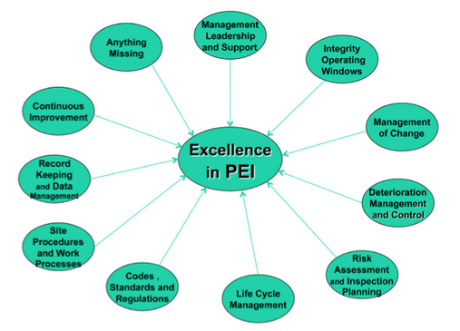 Excellence in Pressure Equipment Integrity