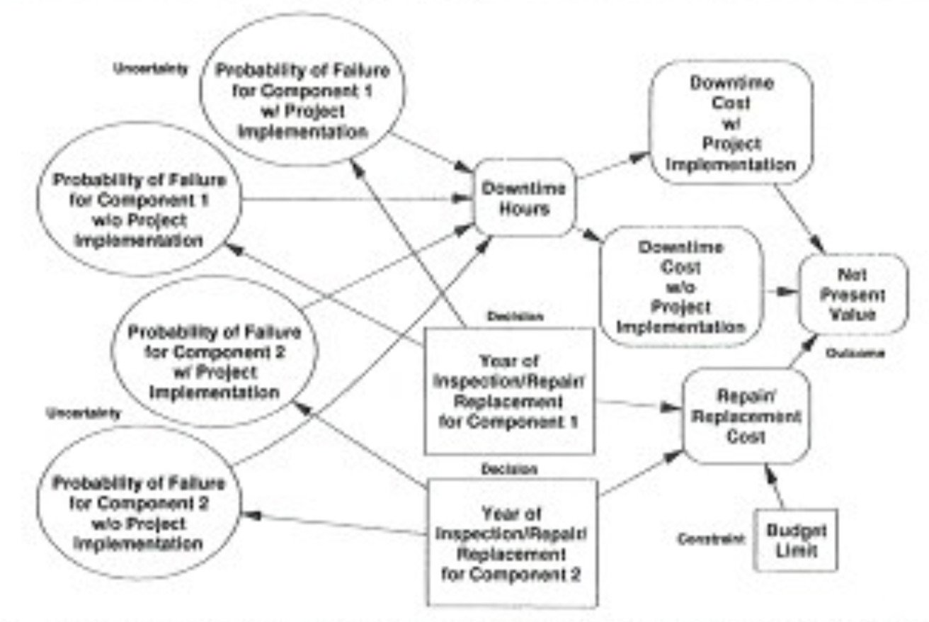Economic Evaluation Techniques for Inspection/Repair/Replacement Decisions on Plant Components