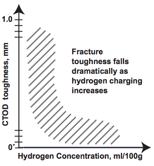Figure 3. Effect of hydrogen on toughness.