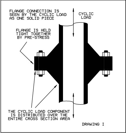 Flat Faced Flange Connection