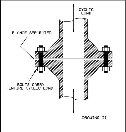 Low Pretension Flange