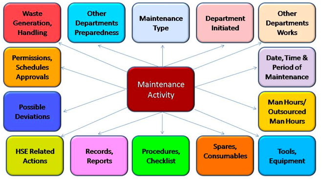 Pictorial representation of links of maintenance activity.
