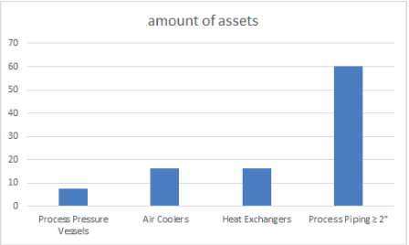 Asset Count