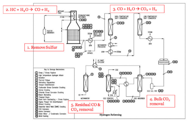 Safe Operation of Aging Hydrogen Generation Plants