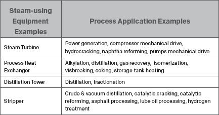 Steam Equipment in Petroleum Refining.