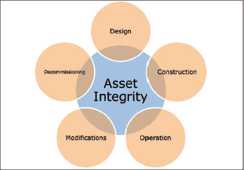 Asset's lifecycle elements and asset integrity.