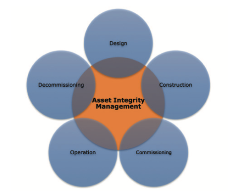 Figure 1. Asset integrity Management and Asset lifecycle