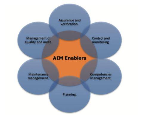 Figure 2. Enablers of Asset Integrity Management.