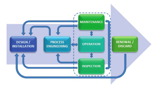 Asset life cycle represented by the main processes of an oil and gas company.