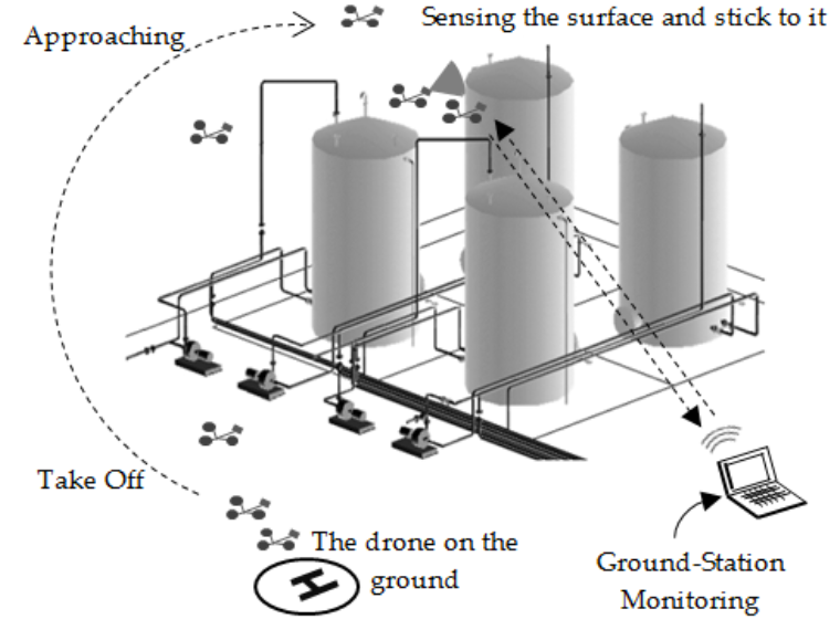 Figure 1. Diagram depicting use of the system on a refinery tank farm.
