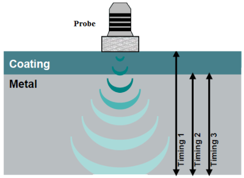 Figure 8. The deployed ultrasonic probe and testing method.