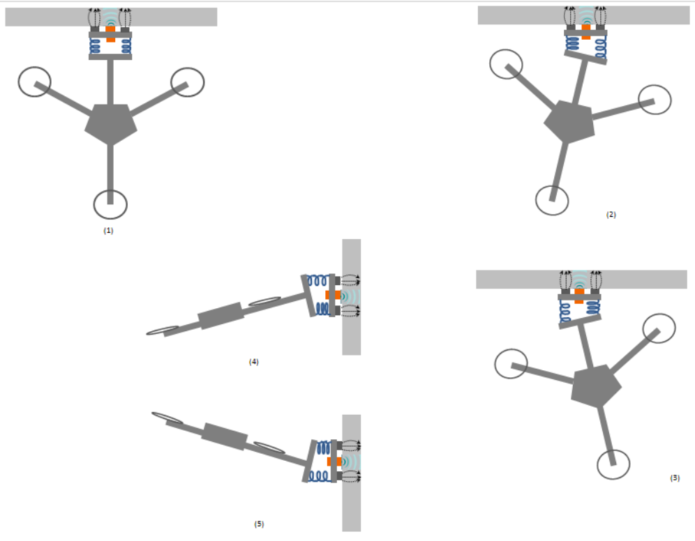Figure 9. Different scenarios the drone experiences during wall-sticking.
