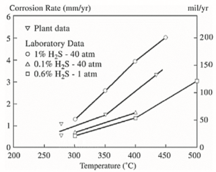 Figure 1: Corrosion rate of low alloy steel as a function of temperature and H2S content in gasification effluent coolers
