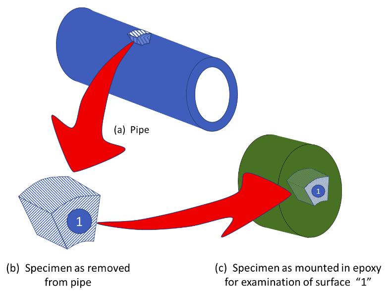 Figure 2. Mounting a Specimen in Epoxy.