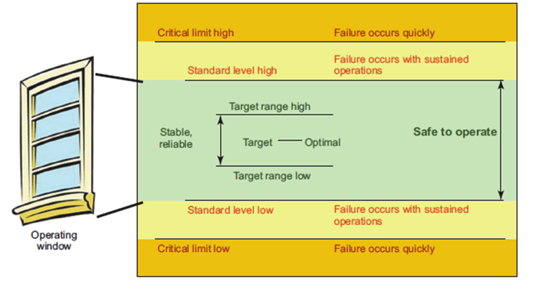 Figure 1. Zones of Operation Including Target Ranges with Standard and Critical Limits (Source: API RP 584 – 1st Edition)