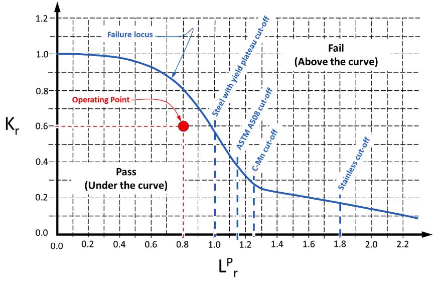 Figure 1. Failure Assessment Diagram (FAD)