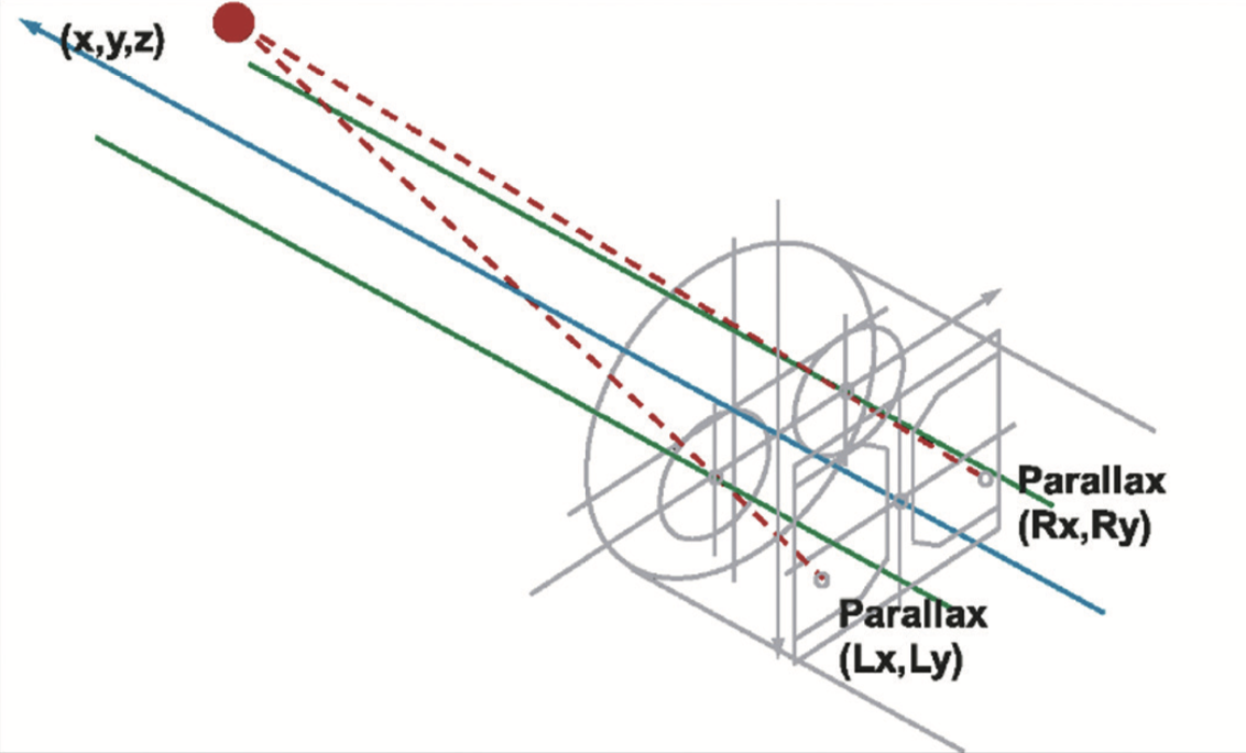Figure 2. Parallax of a stereo image on a charge-coupled device.